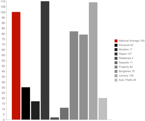 Overly ND Crime Statistics