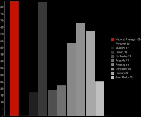 Dublin IN Crime Statistics