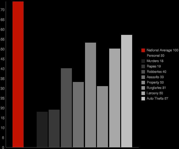 Elmont NY Crime Statistics