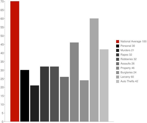 Salisbury NY Crime Statistics