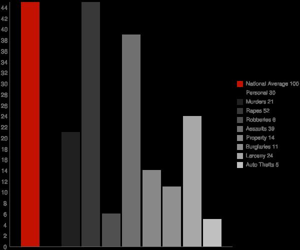 East Kingston NY Crime Statistics