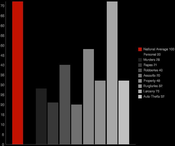 Port Washington North NY Crime Statistics