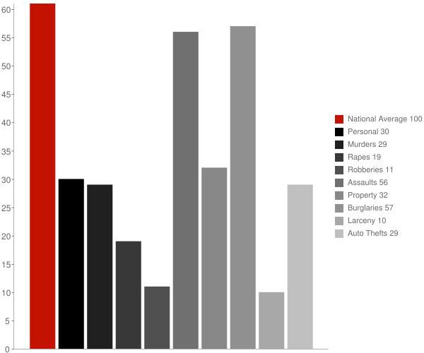Mount Aetna MD Crime Statistics