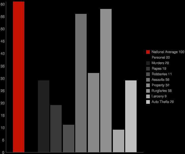 Bagtown MD Crime Statistics