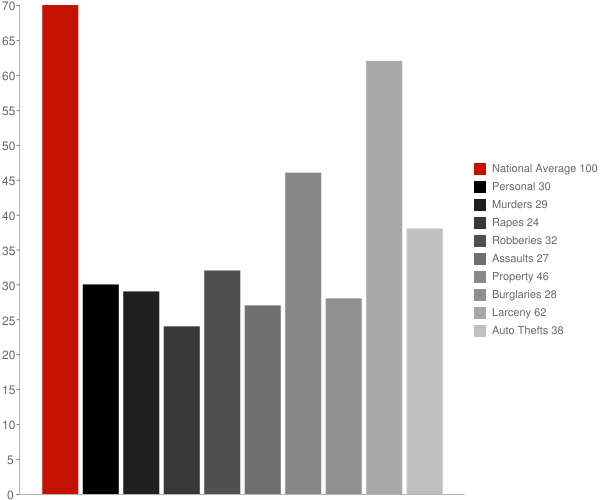 Baldwin NY Crime Statistics