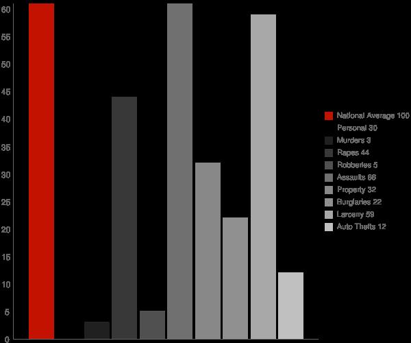 Walden NY Crime Statistics