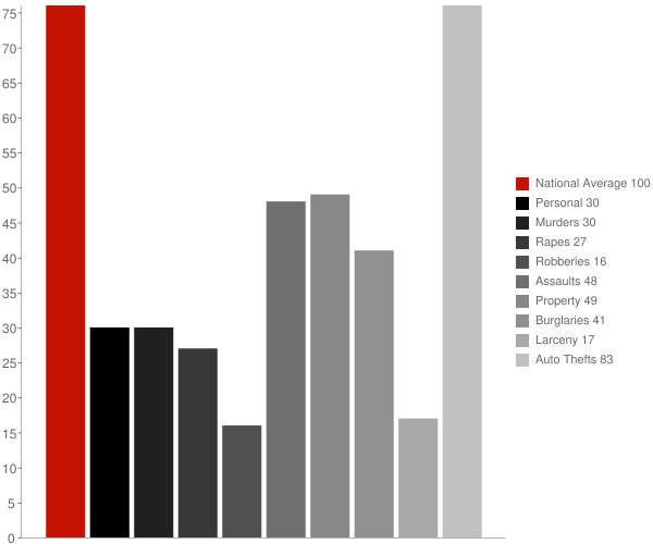 Neibert WV Crime Statistics