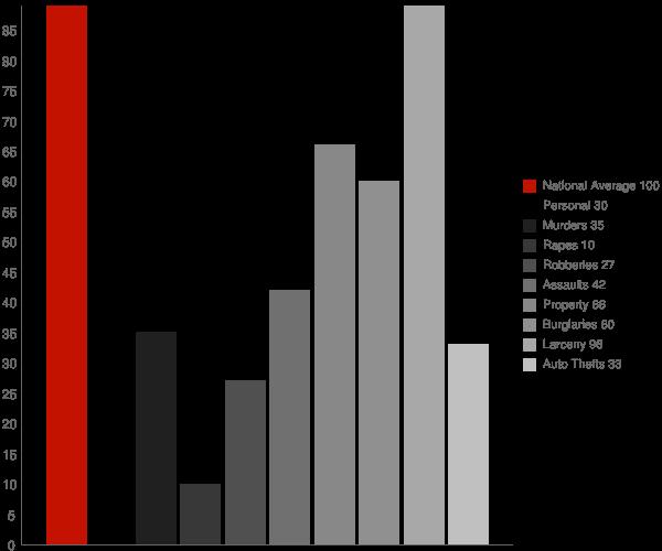 East Islip NY Crime Statistics