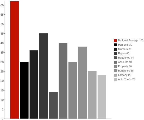 Talladega Springs AL Crime Statistics
