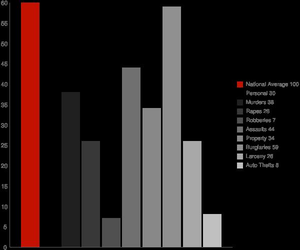Wurtsboro NY Crime Statistics