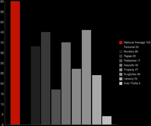 Waldo AL Crime Statistics
