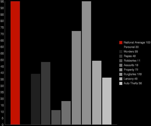 Midway NC Crime Statistics