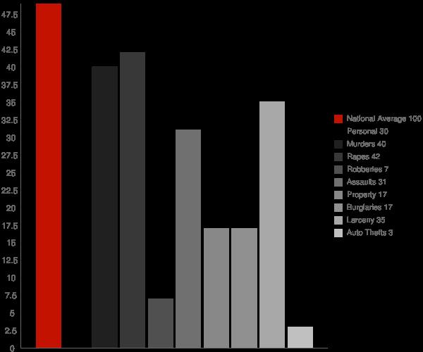 Lowville NY Crime Statistics