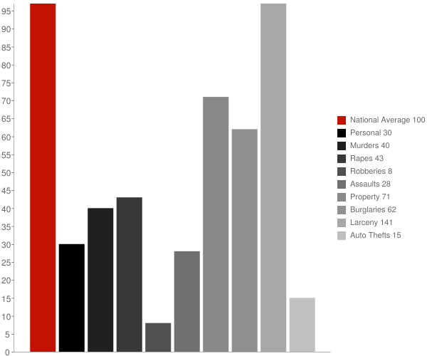 Waterloo NY Crime Statistics
