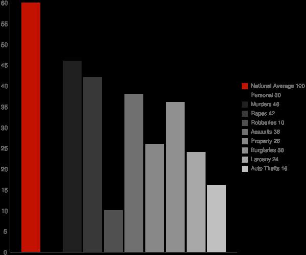 Fayetteville AL Crime Statistics
