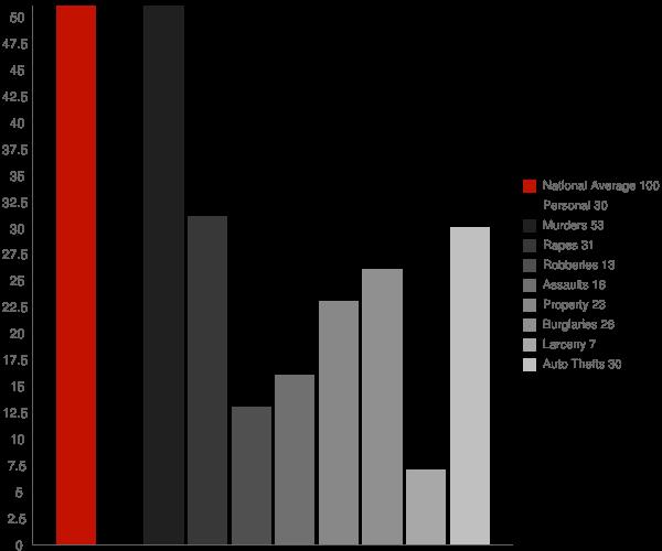 Pea Ridge WV Crime Statistics