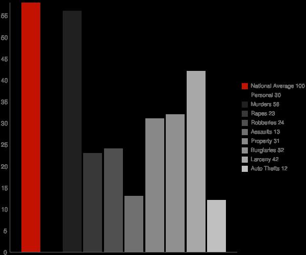 Ardsley NY Crime Statistics