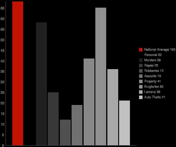 Landis NC Crime Statistics