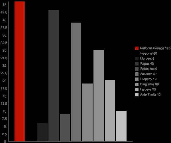 Butlertown MD Crime Statistics