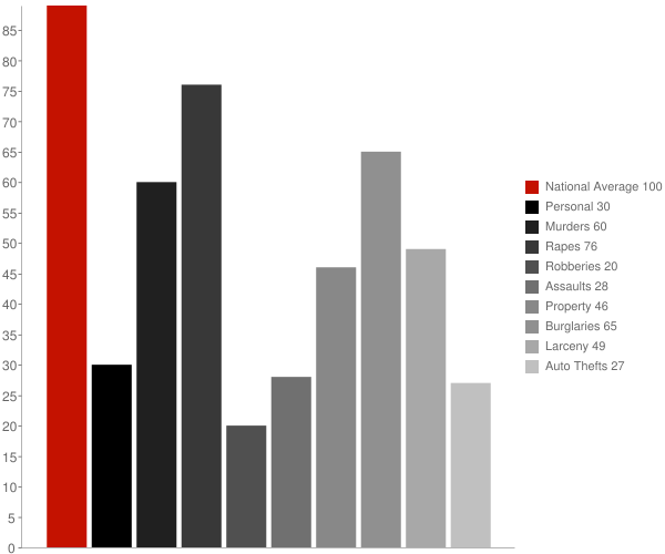 Gunnison MS Crime Statistics