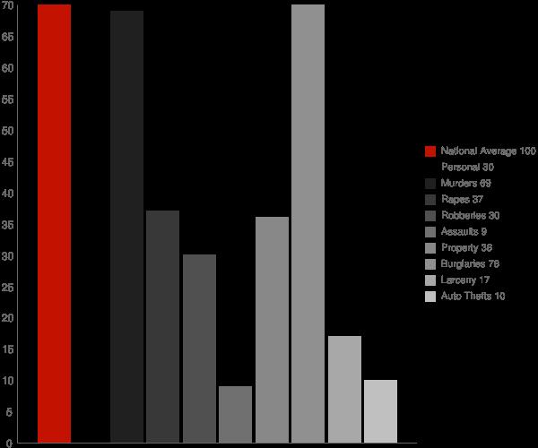 Hollins AL Crime Statistics