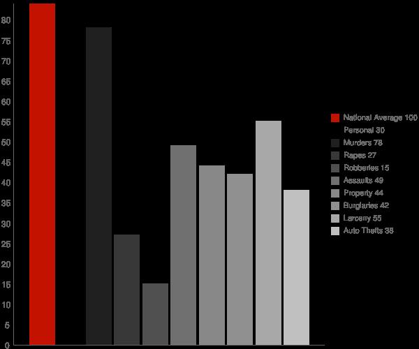Polkville MS Crime Statistics