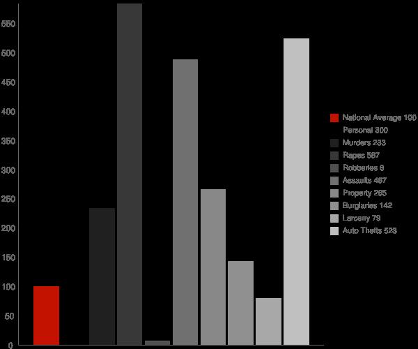 Anaktuvuk Pass AK Crime Statistics
