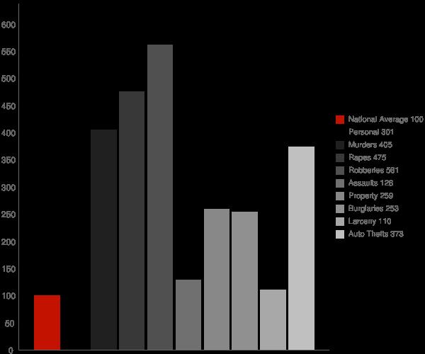 Cleveland OH Crime Statistics