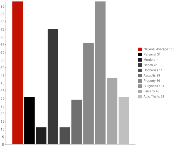 Cherokee NC Crime Statistics