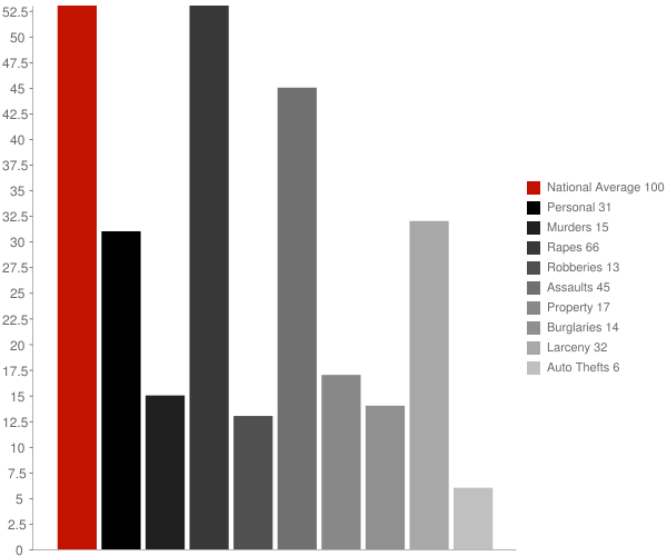 Norway IN Crime Statistics