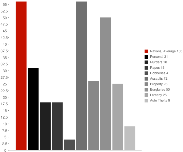 Church Hill TN Crime Statistics