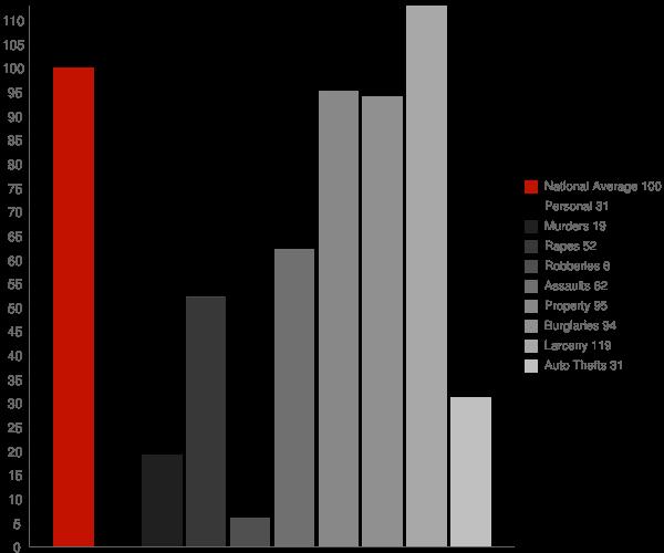Hidden Spring ID Crime Statistics