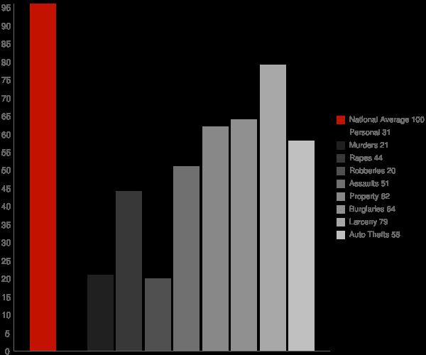 Farmington Hills MI Crime Statistics