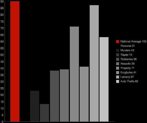 Matinecock NY Crime Statistics