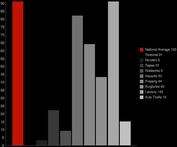 Goshen NY Crime Statistics