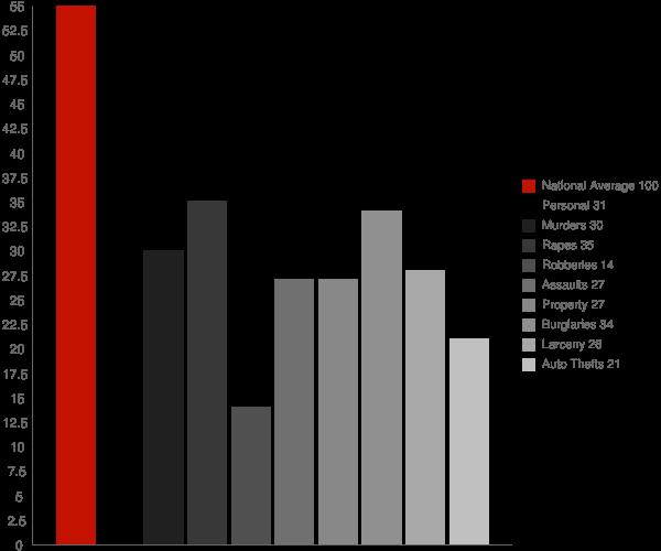 Halfway MD Crime Statistics