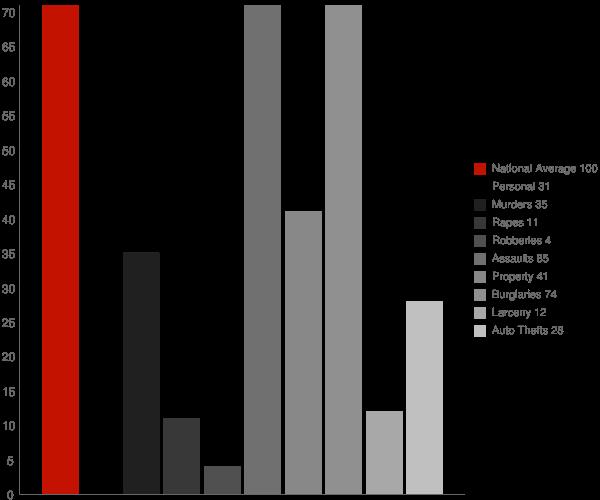 Crum WV Crime Statistics