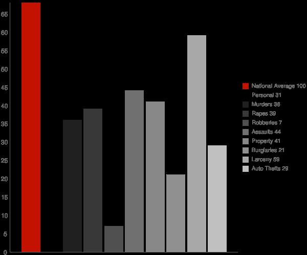 Sheridan AR Crime Statistics