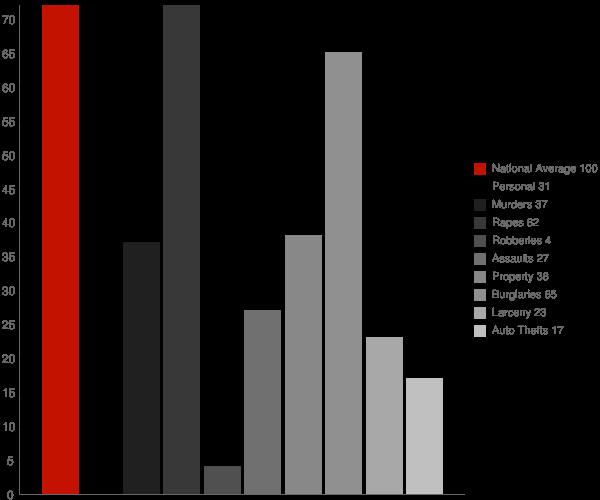 Haleburg AL Crime Statistics
