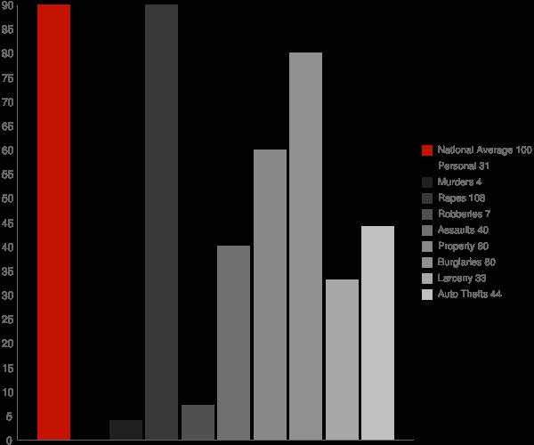 Plummer ID Crime Statistics