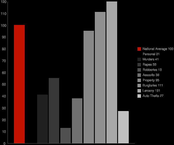 Summerdale AL Crime Statistics