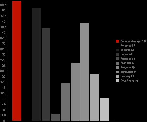 Pyatt AR Crime Statistics