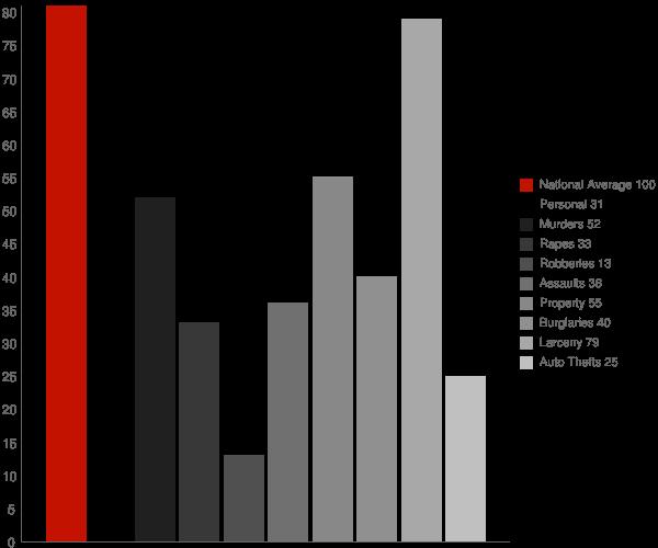 Chippewa Falls WI Crime Statistics