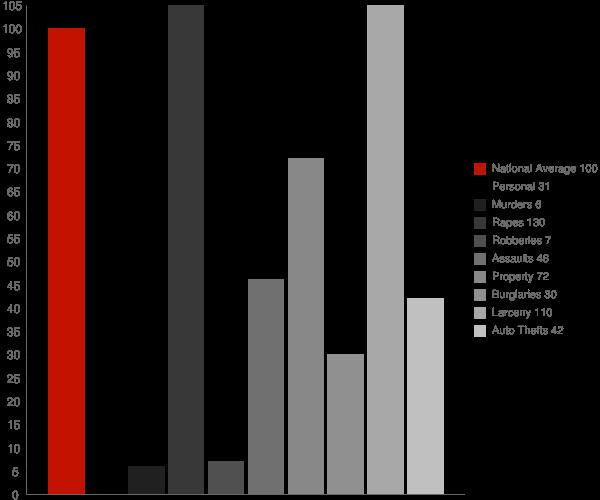 Wahpeton ND Crime Statistics