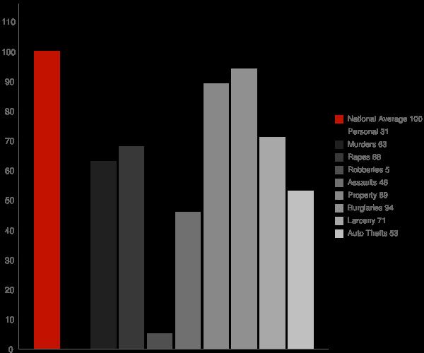 Manchester VT Crime Statistics