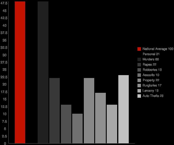 Island Park ID Crime Statistics