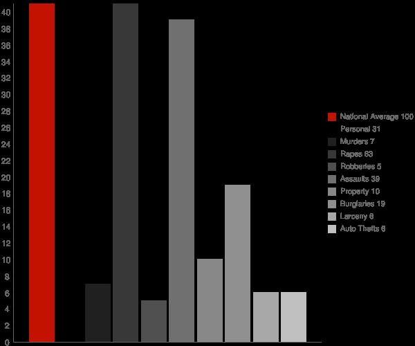 Newton GA Crime Statistics