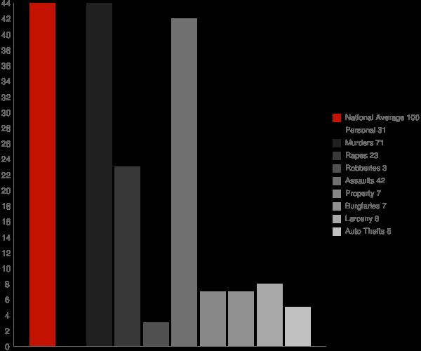 Hymera IN Crime Statistics