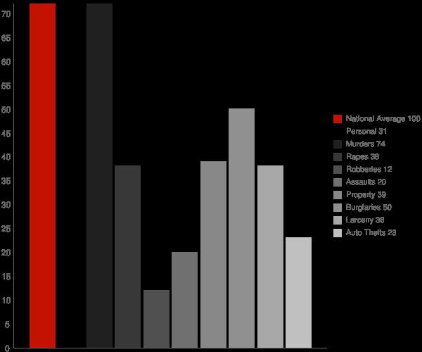 Riverside AL Crime Statistics