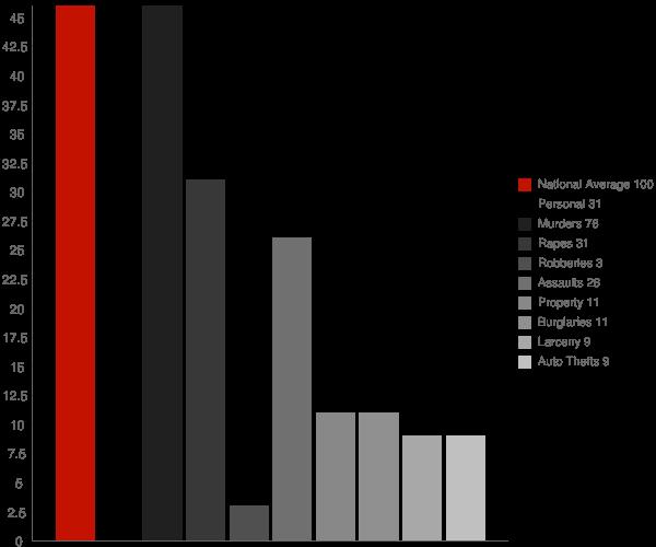 Woodman WI Crime Statistics